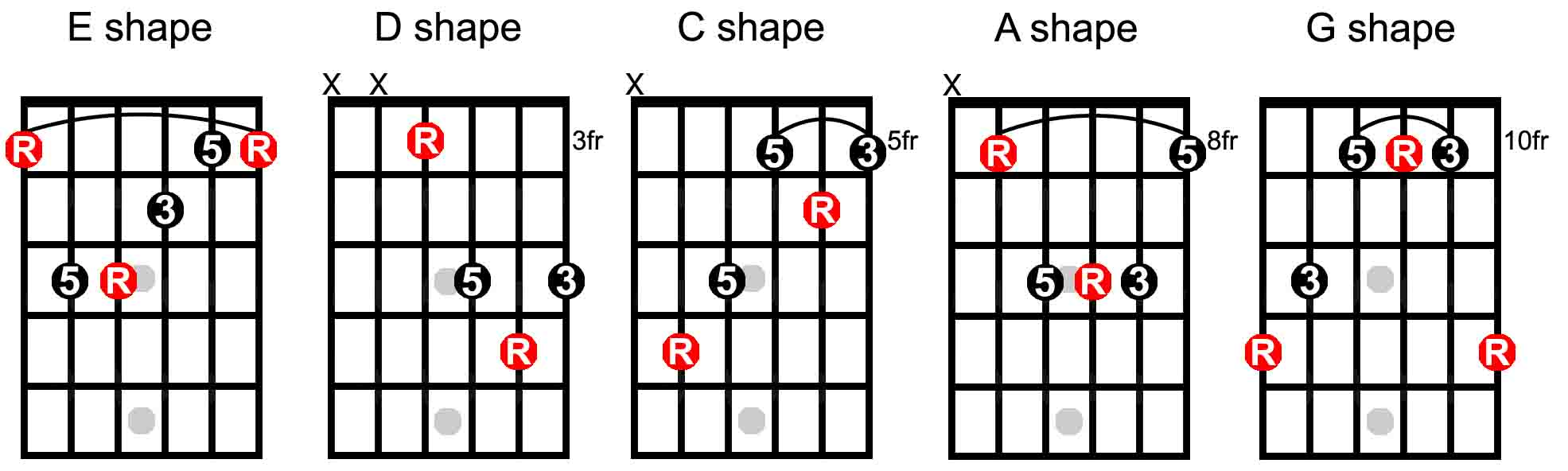 Guitar chords that go together